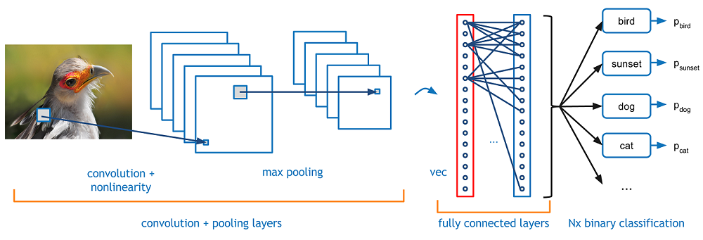 KDnuggets A Beginner's Guide To Understanding Convolutional Neural Networks Part 1