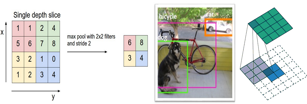 KDnuggets A Beginner's Guide To Understanding Convolutional Neural Networks Part 2