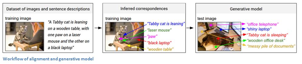 Generating image descriptions