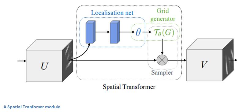 Spatial transformer