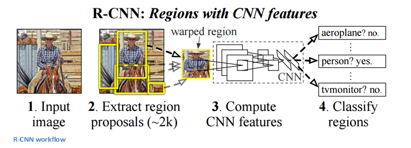 The 9 Deep Learning Papers You Need To Know About (Understanding